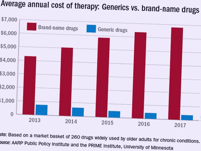cheap generic drugs